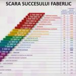 Afacere Faberlic