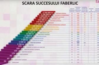 Afacerea Faberlic MLM